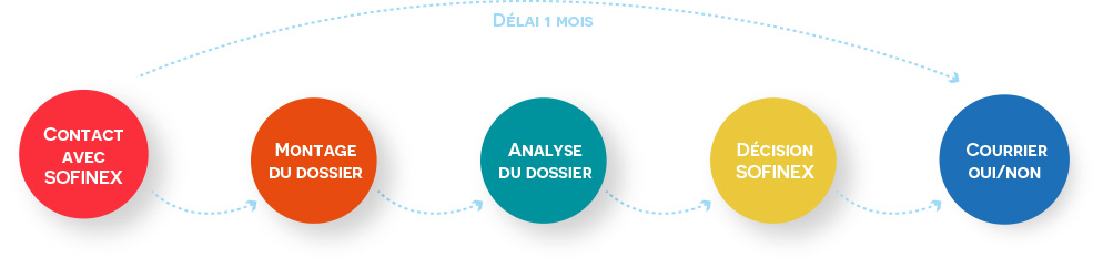 Processus candidature pays emergents. 5 étapes : contact – montage – analyse - décision - courrier